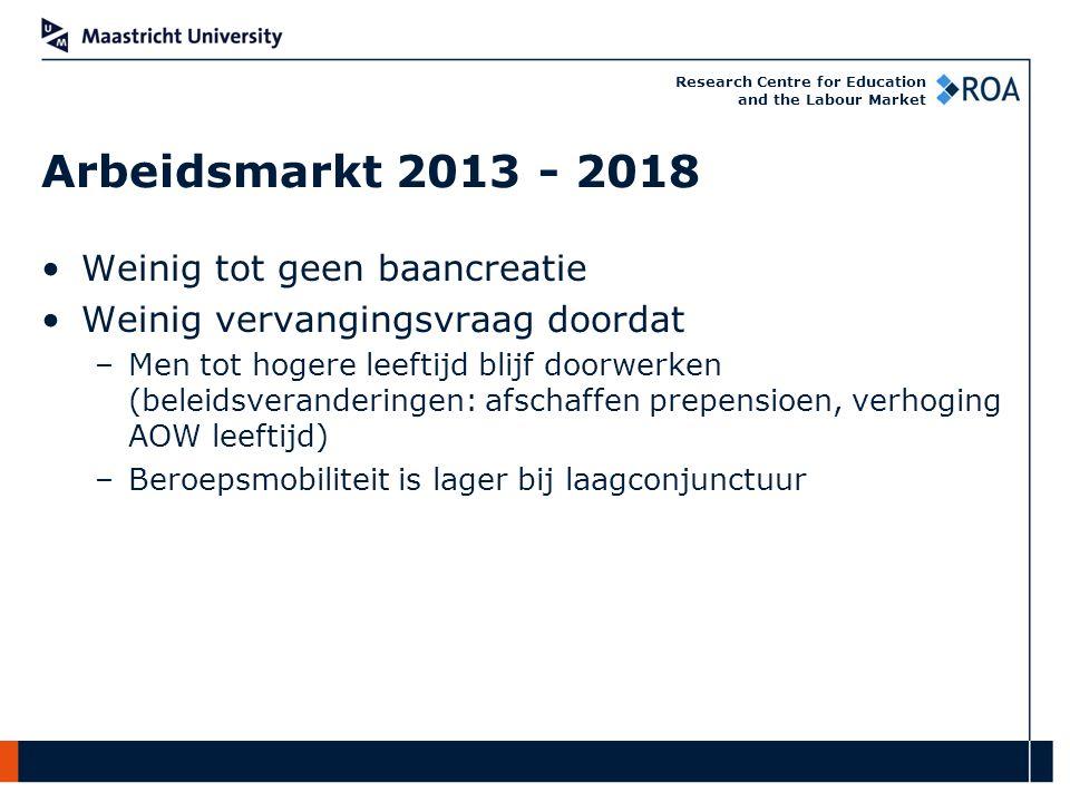 Research Centre for Education and the Labour Market HBO-Monitor versus Studie in Cijfers (B bedrijfseconomie): werkzaam op niveau