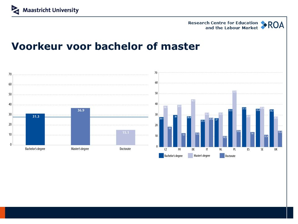 Research Centre for Education and the Labour Market Voorkeur voor bachelor of master