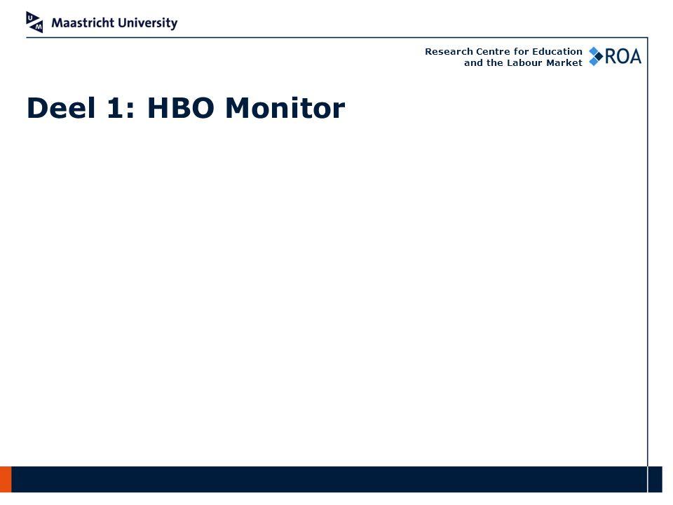 Research Centre for Education and the Labour Market HBO Monitor: Enquête onder alumni Gepresenteerde cijfers zijn voor voltijd afgestudeerden van bachelorsopleidingen Jaarlijks zo'n 18.000 respondenten In 2015 gaan we het 25e jaar van de HBO-Monitor starten Aanvullende meting 5 jaar na afstuderen Arbeidsmarkt 1996 - 2014
