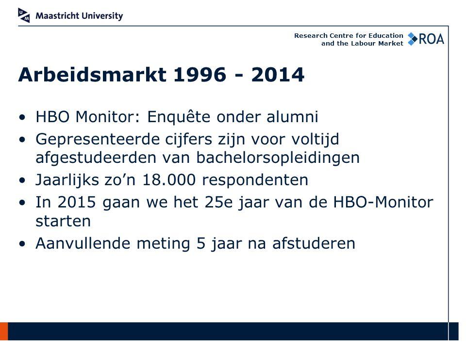 Research Centre for Education and the Labour Market Kans op vinden van een baan Kans op vinden van een passende baan Arbeidsvoorwaarden Arbeidsmarkt 1996 - 2014
