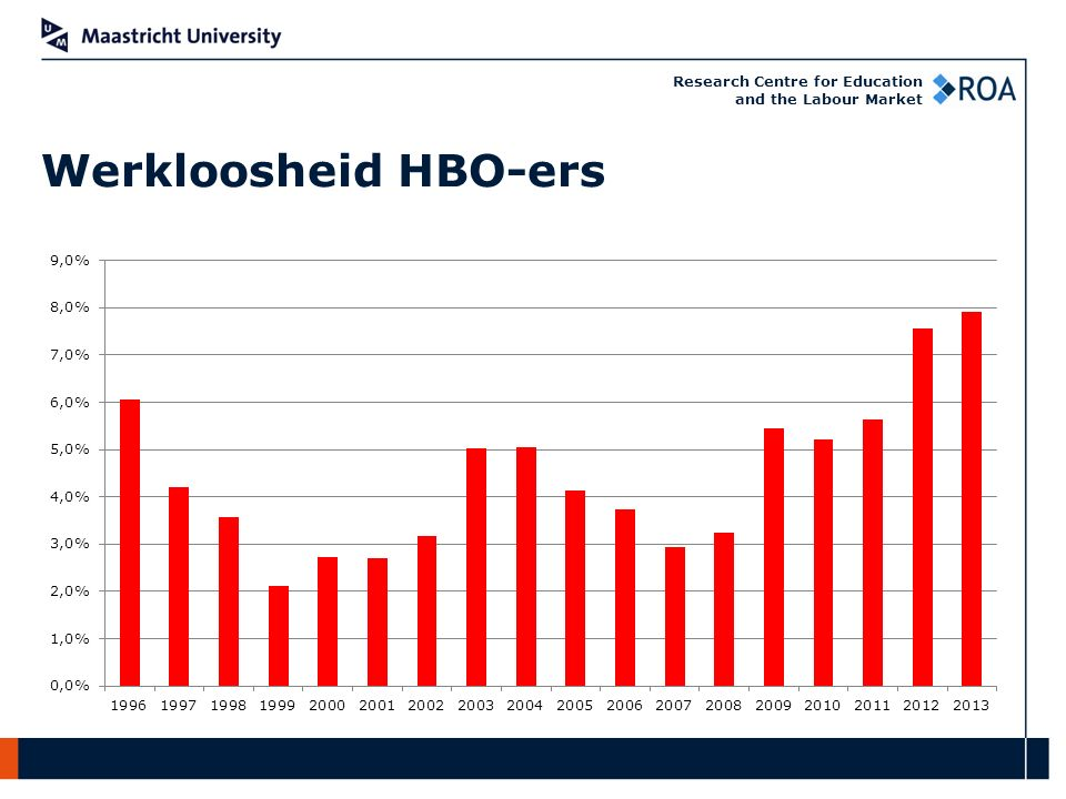 Research Centre for Education and the Labour Market Werkloosheid HBO-ers