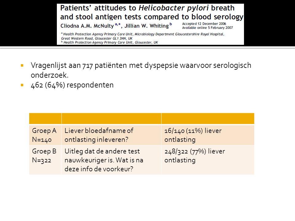  Vragenlijst aan 717 patiënten met dyspepsie waarvoor serologisch onderzoek.  462 (64%) respondenten Groep A N=140 Liever bloedafname of ontlasting