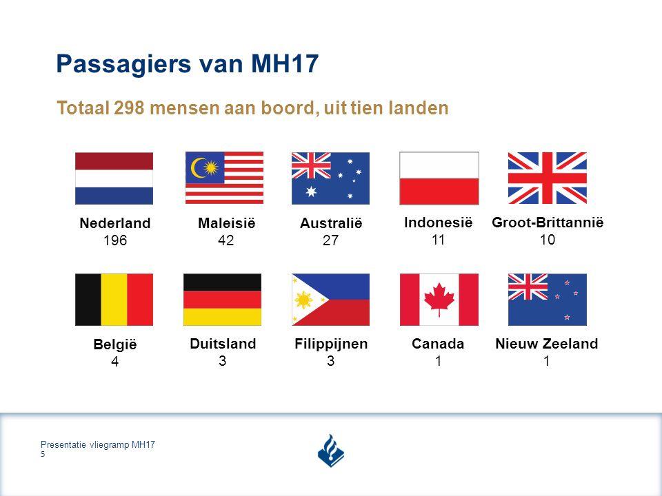 Presentatie vliegramp MH17 5 Passagiers van MH17 Totaal 298 mensen aan boord, uit tien landen Nederland 196 Maleisië 42 Australië 27 Indonesië 11 Groot-Brittannië 10 België 4 Filippijnen 3 Duitsland 3 Canada 1 Nieuw Zeeland 1