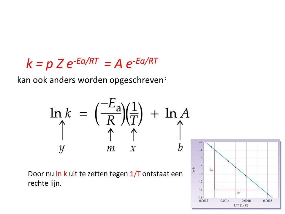 k = p Z e -Ea/RT = A e -Ea/RT kan ook anders worden opgeschreven : Door nu ln k uit te zetten tegen 1/T ontstaat een rechte lijn.