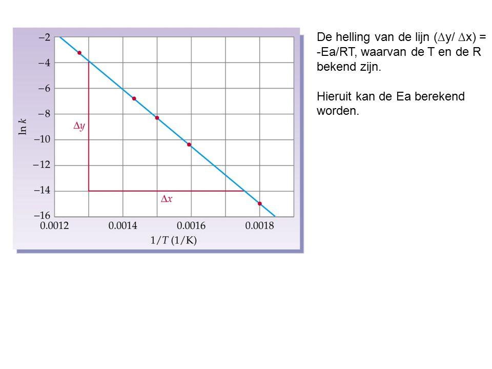De helling van de lijn (∆y/ ∆x) = -Ea/RT, waarvan de T en de R bekend zijn.