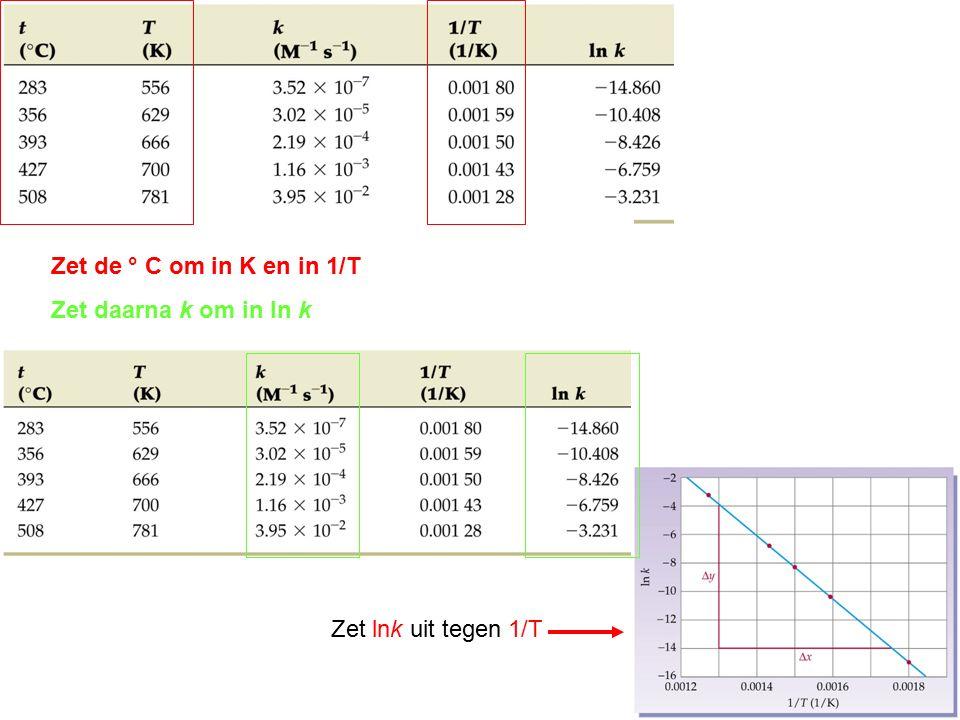 Zet de ° C om in K en in 1/T Zet daarna k om in ln k Zet lnk uit tegen 1/T