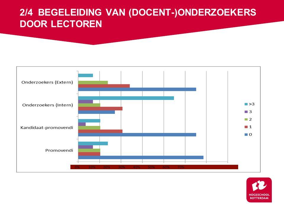 2/4 BEGELEIDING VAN (DOCENT-)ONDERZOEKERS DOOR LECTOREN 0% 10% 20% 30% 40% 50% 60% 70%