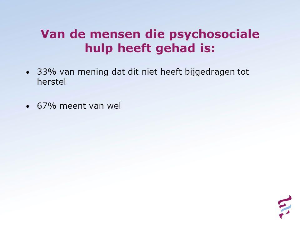 Van de mensen die psychosociale hulp heeft gehad is: 33% van mening dat dit niet heeft bijgedragen tot herstel 67% meent van wel