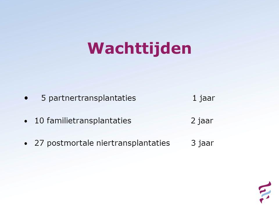 Wachttijden 5 partnertransplantaties 1 jaar 10 familietransplantaties 2 jaar 27 postmortale niertransplantaties 3 jaar