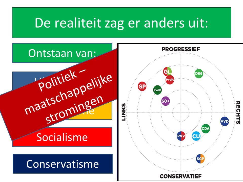 De realiteit zag er anders uit: Ontstaan van: Liberalisme Nationalisme Socialisme Conservatisme Politiek – maatschappelijke stromingen