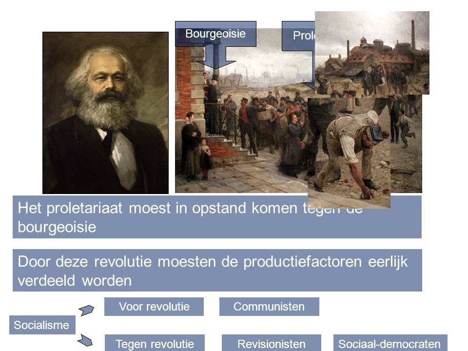 Bourgeoisie Proletariaat Het proletariaat moest in opstand komen tegen de bourgeoisie Door deze revolutie moesten de productiefactoren eerlijk verdeel