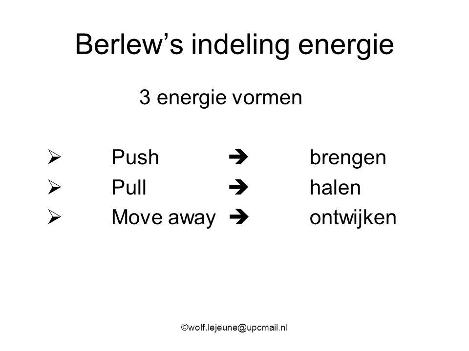Berlew's indeling energie 3 energie vormen  Push  brengen  Pull  halen  Move away  ontwijken ©wolf.lejeune@upcmail.nl