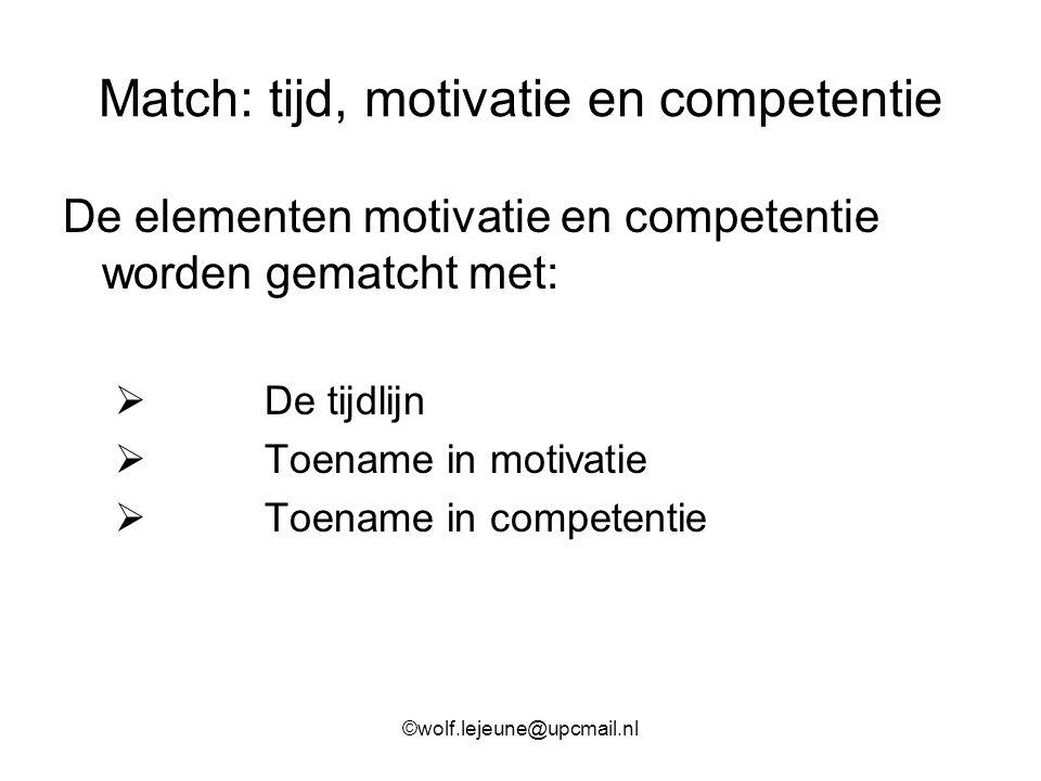 Match: tijd, motivatie en competentie De elementen motivatie en competentie worden gematcht met:  De tijdlijn  Toename in motivatie  Toename in com