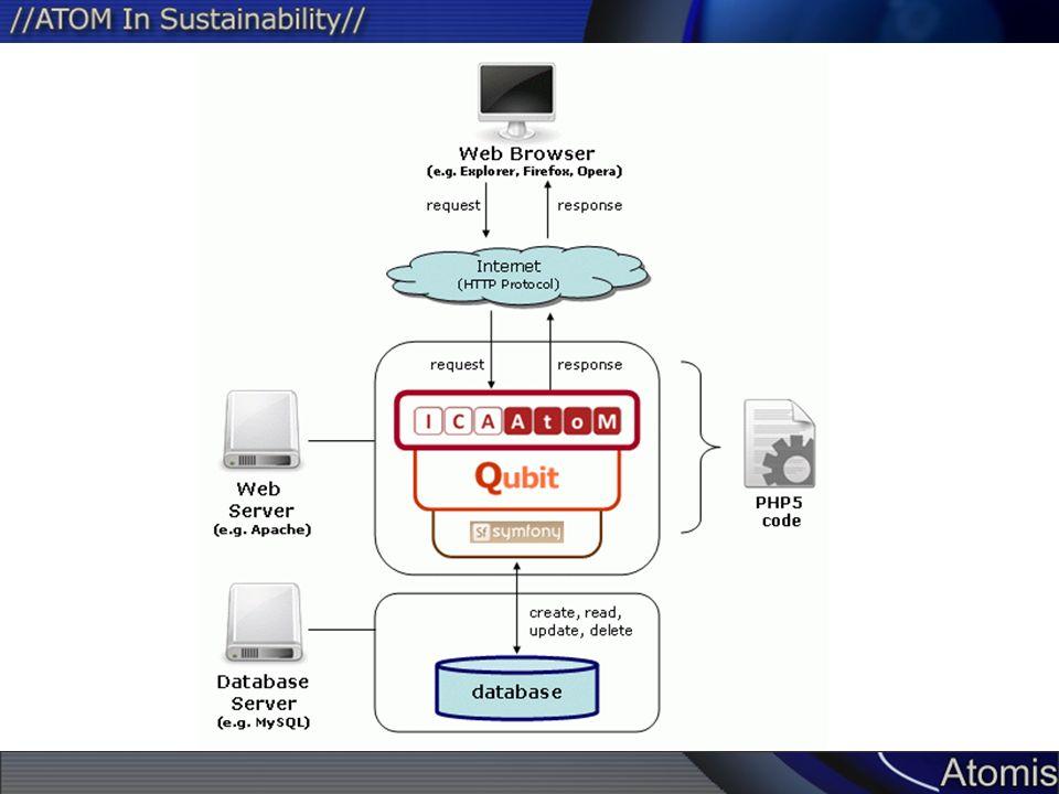 ISAD(G)  7 'areas' of 'velden' 1.Identificatie  essentiële gegevens om beschrijvingseenheid te identificeren 2.Context  gegevens over oorsprong en beheer beschrijvingseenheid 3.Inhoud en structuur  gegevens over onderwerp en ordening beschrijvingseenheid 4.Voorwaarden voor raadpleging en gebruik  gegevens over beschikbaarheid beschrijvingseenheid 5.Verwant materiaal  gegevens over materialen met belangrijke verwantschap aan beschrijvingseenheid 6.Aantekeningen  Bijzondere gegevens en gegevens niet in een andere velden 7.Beschrijvingsbeheer  gegevens over hoe, wanneer en door wie beschrijving is gemaakt