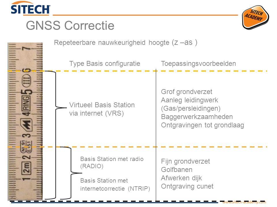 GNSS Correctie - VRS Virtuele Basis VRS (Virtual Reference Station)  Correctie te ontvangen via Internet van een Service Provider  Te ontvangen met een Data modem  In heel Nederland te gebruiken  Mobiel internet nodig m.b.v.