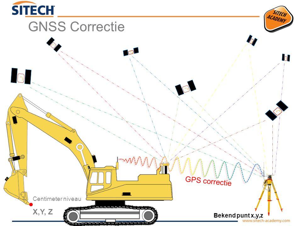 GNSS Correctie  Waarom heeft GNSS een correctie nodig? 5 – 20 meter +/- 1 meter zonder correctie