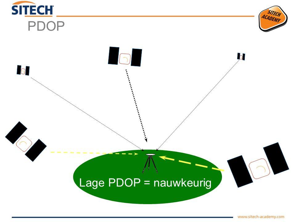Foutbronnen bij GNSS  Hoge PDOP (Position Dilution Of Precision)  Multipath  Troposferische & Ionosferische storing  Menselijke fout
