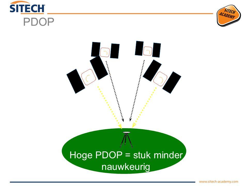 PDOP Lage PDOP = nauwkeurig