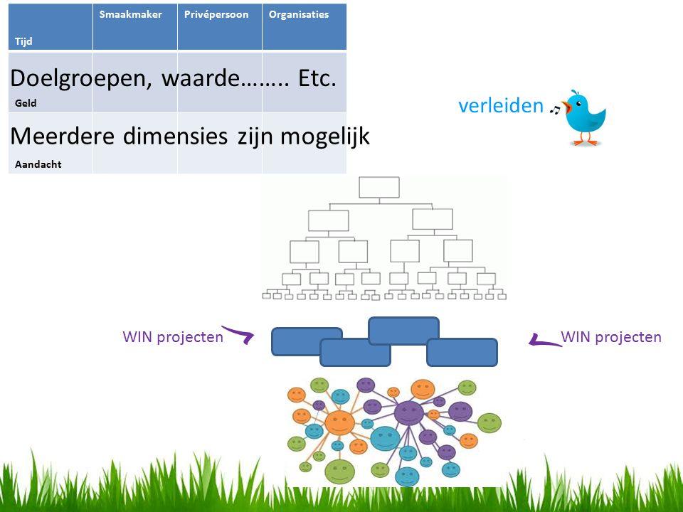 Tijd SmaakmakerPrivépersoonOrganisaties Geld Aandacht Meerdere dimensies zijn mogelijk verleiden Doelgroepen, waarde……..