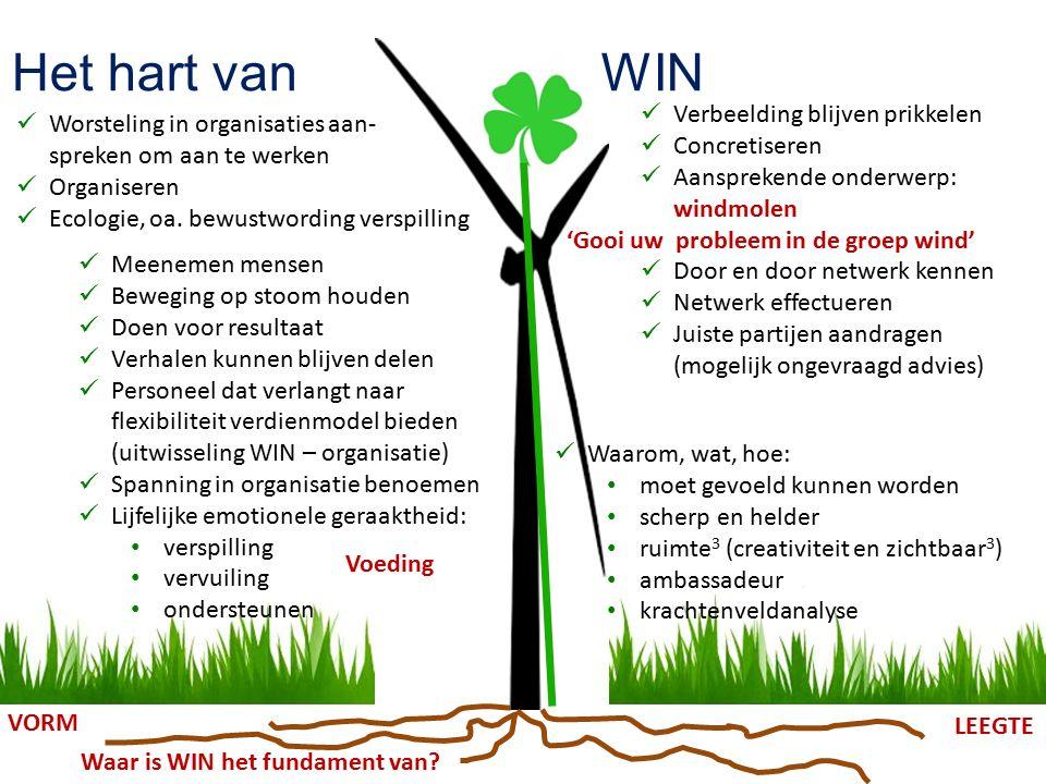 Het hart van WIN Worsteling in organisaties aan- spreken om aan te werken Organiseren Ecologie, oa.