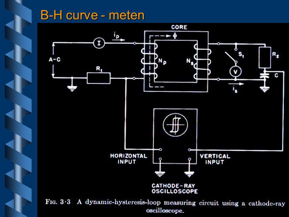 Magneetveld - ideaal