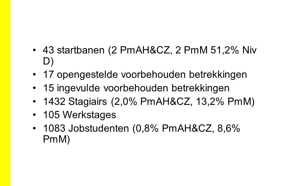43 startbanen (2 PmAH&CZ, 2 PmM 51,2% Niv D) 17 opengestelde voorbehouden betrekkingen 15 ingevulde voorbehouden betrekkingen 1432 Stagiairs (2,0% PmA