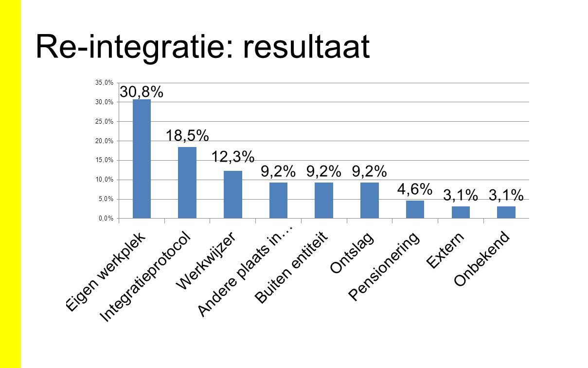 Re-integratie: resultaat