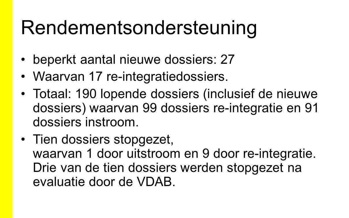 Rendementsondersteuning beperkt aantal nieuwe dossiers: 27 Waarvan 17 re-integratiedossiers. Totaal: 190 lopende dossiers (inclusief de nieuwe dossier