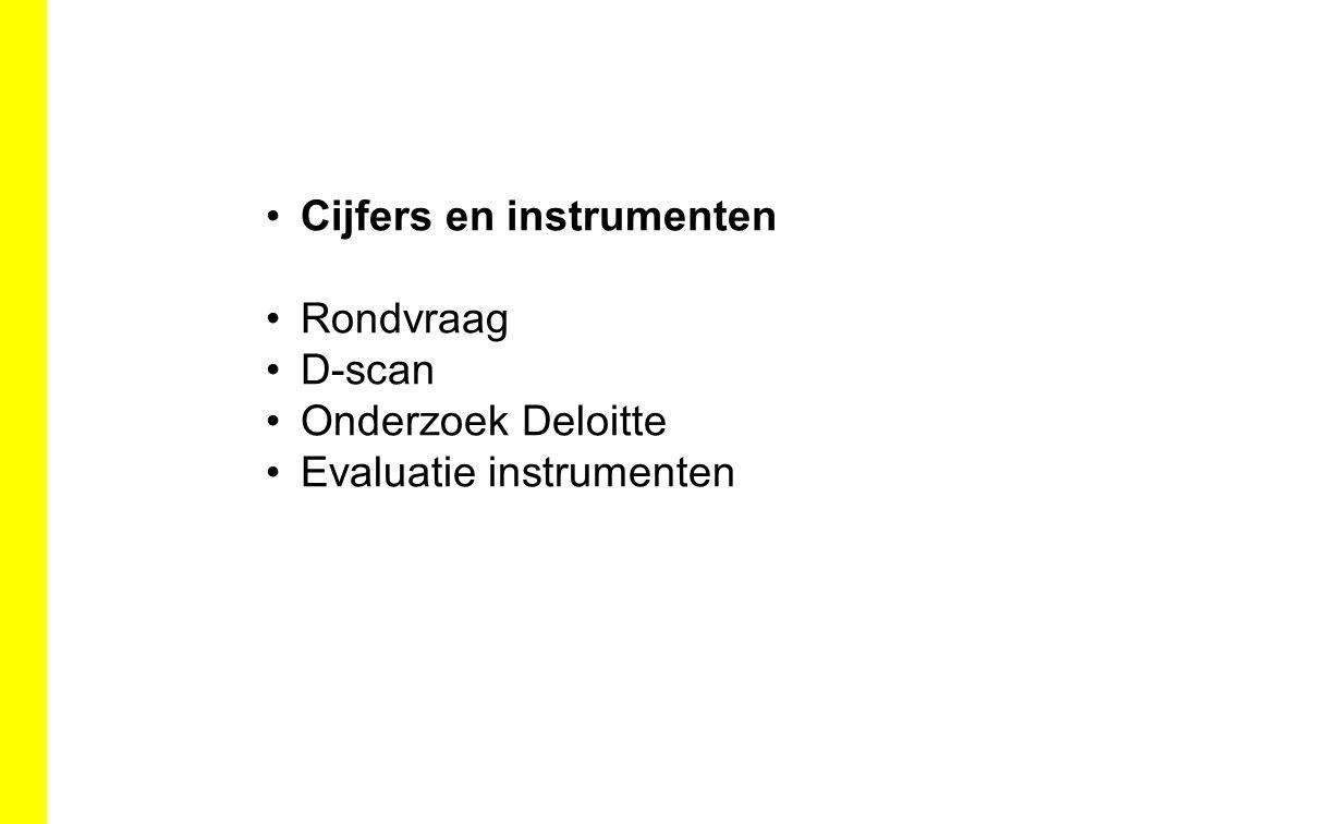 Cijfers en instrumenten Rondvraag D-scan Onderzoek Deloitte Evaluatie instrumenten