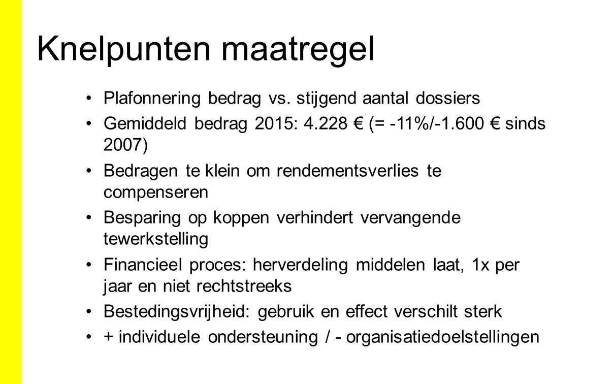 Knelpunten maatregel Plafonnering bedrag vs. stijgend aantal dossiers Gemiddeld bedrag 2015: 4.228 € (= -11%/-1.600 € sinds 2007) Bedragen te klein om