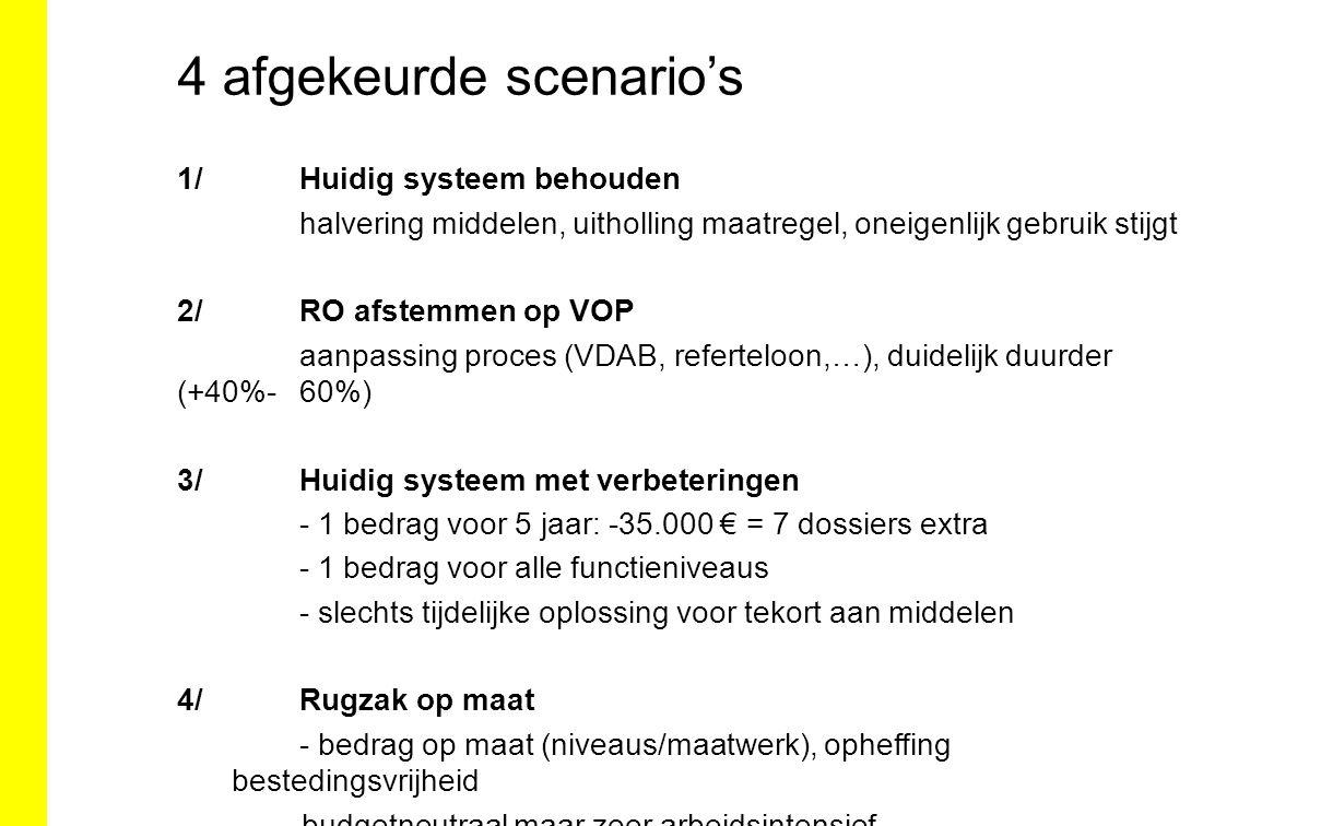 4 afgekeurde scenario's 1/ Huidig systeem behouden halvering middelen, uitholling maatregel, oneigenlijk gebruik stijgt 2/ RO afstemmen op VOP aanpass