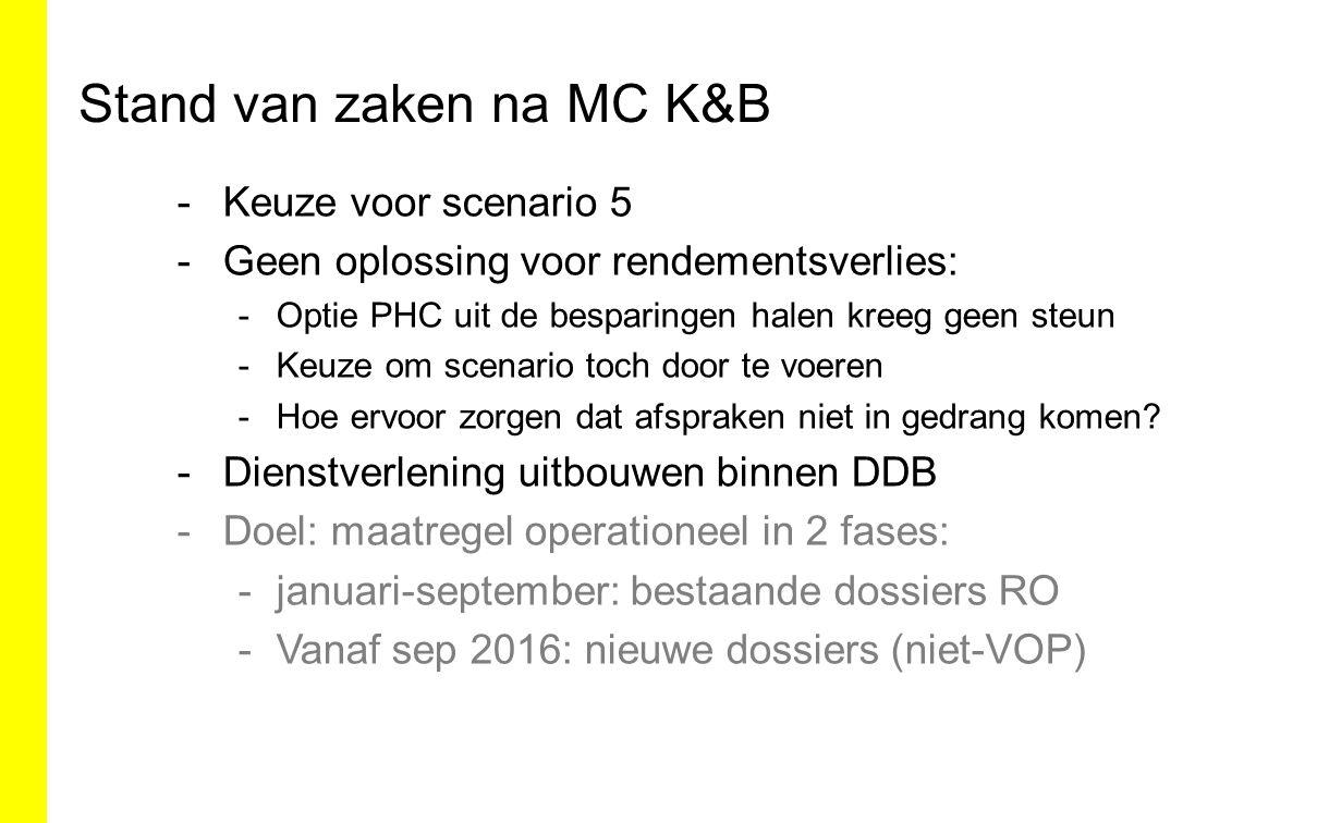 Stand van zaken na MC K&B -Keuze voor scenario 5 -Geen oplossing voor rendementsverlies: -Optie PHC uit de besparingen halen kreeg geen steun -Keuze o