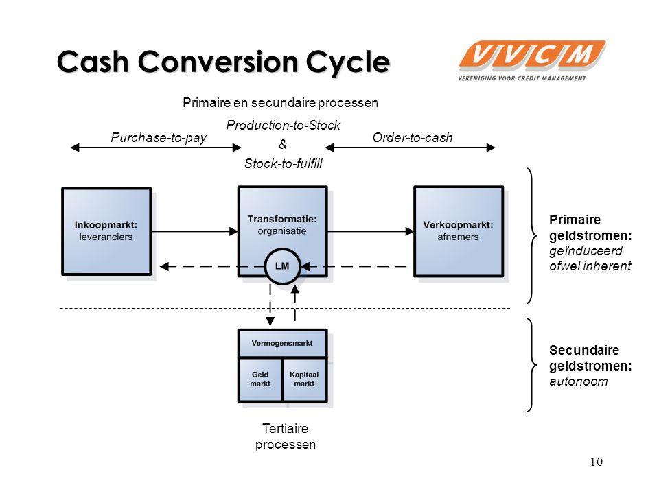 10 Cash Conversion Cycle Primaire geldstromen: geïnduceerd ofwel inherent Secundaire geldstromen: autonoom Tertiaire processen Primaire en secundaire