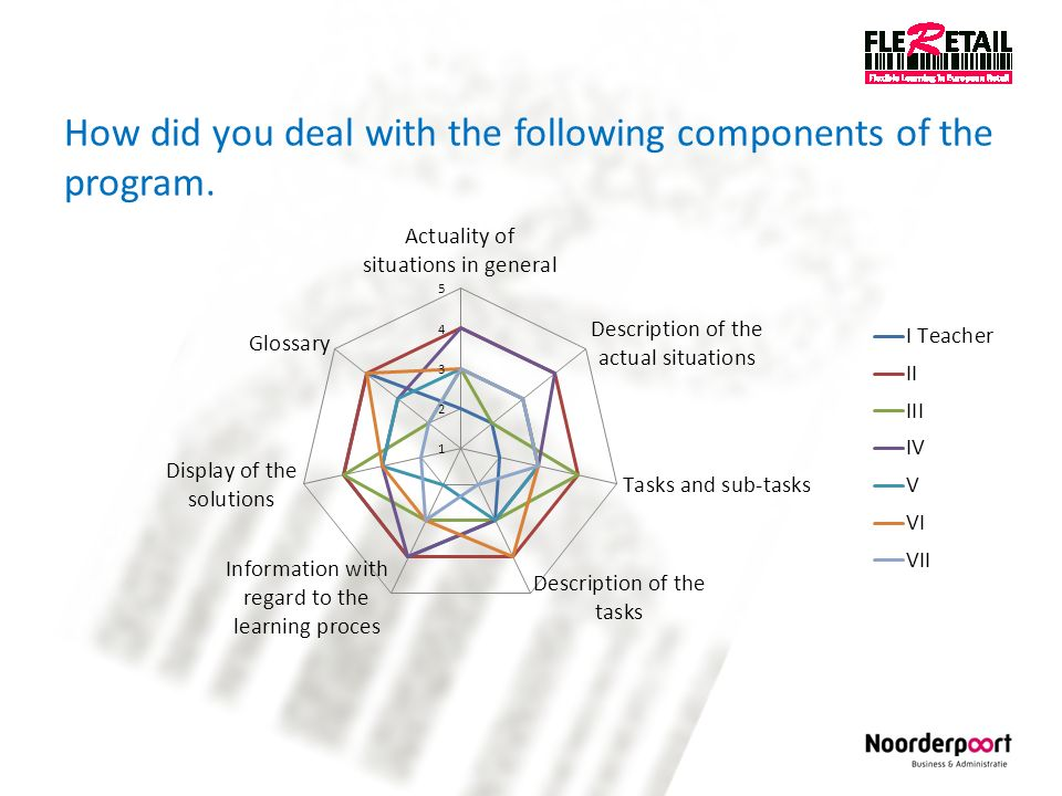 How did you deal with the following components of the program.