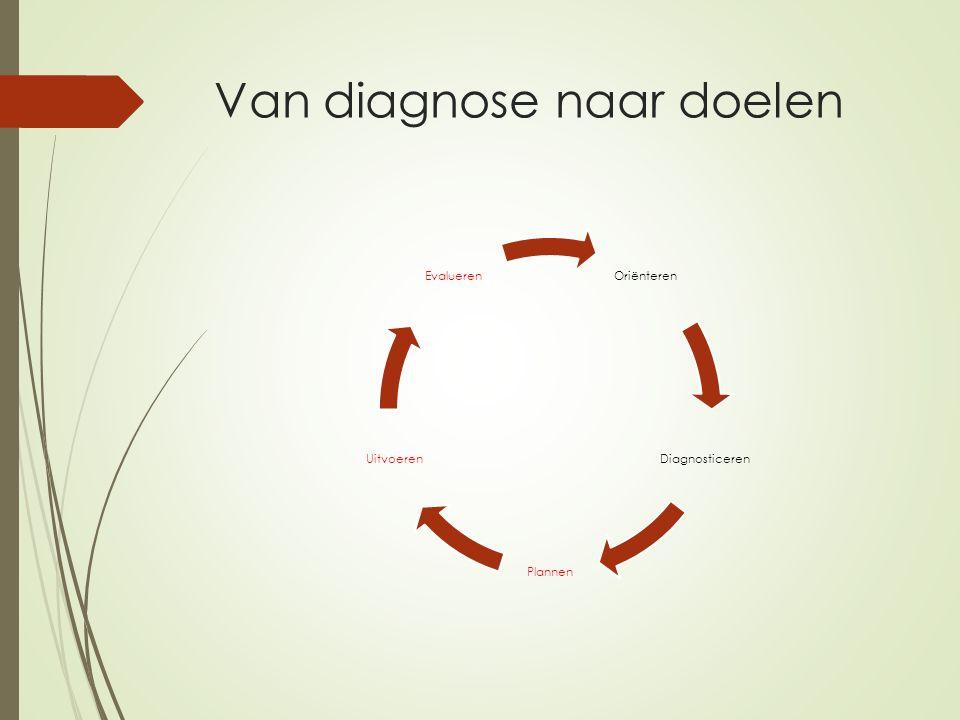 Van diagnose naar doelen Oriënteren Diagnosticeren Plannen Uitvoeren Evalueren