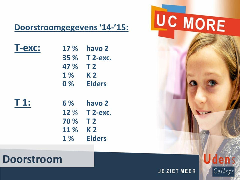 Doorstroom Doorstroomgegevens '14-'15: T-exc: 17 %havo 2 35 % T 2-exc. 47 % T 2 1 % K 2 0 % Elders T 1: 6 % havo 2 12 %T 2-exc. 70 % T 2 11 % K 2 1 %