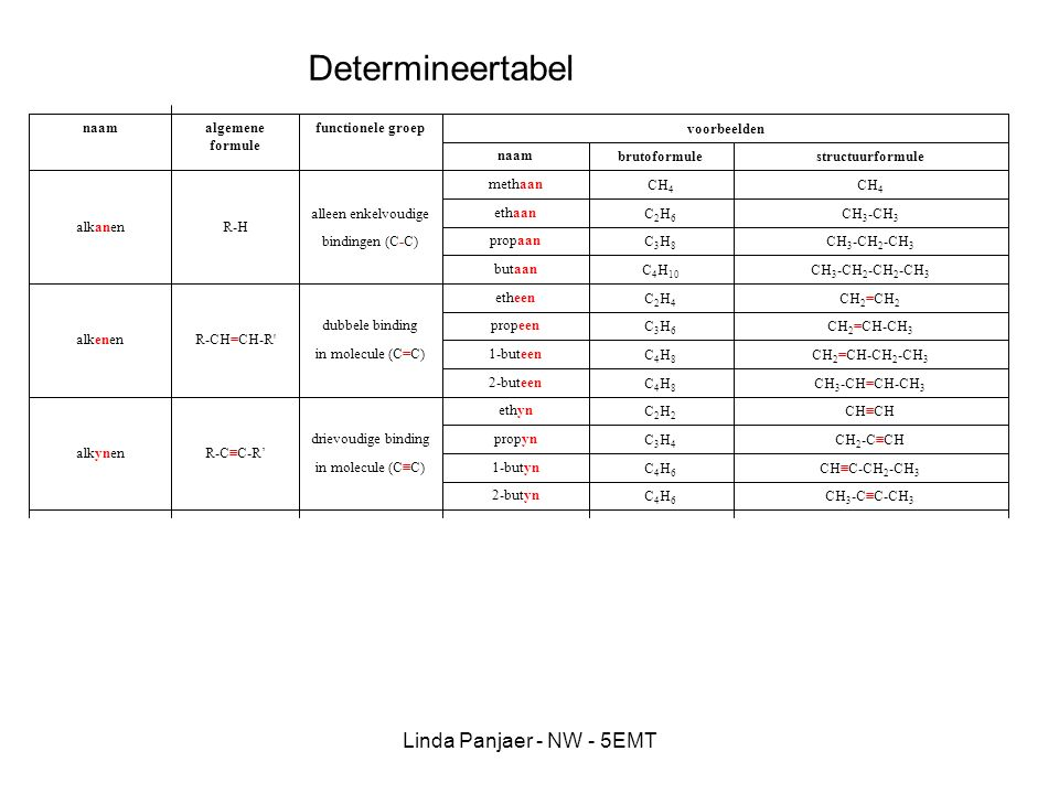Linda Panjaer - NW - 5EMT CH 3 -C≡C-CH 3 C4H6C4H6 2-butyn CH≡C-CH 2 -CH 3 C4H6C4H6 1-butyn in molecule (C≡C) CH 2 -C≡CHC3H4C3H4 propyn drievoudige bin