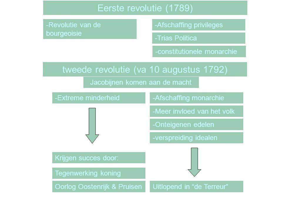 tweede revolutie (va 10 augustus 1792) Jacobijnen komen aan de macht -Extreme minderheid-Afschaffing monarchie -Meer invloed van het volk -Onteigenen edelen -verspreiding idealen Krijgen succes door: Tegenwerking koning Oorlog Oostenrijk & PruisenUitlopend in de Terreur Eerste revolutie (1789) -Afschaffing privileges -Trias Politica -constitutionele monarchie -Revolutie van de bourgeoisie