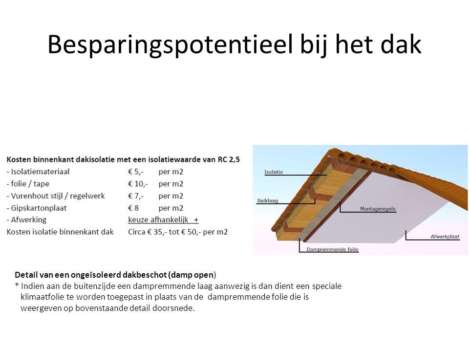 Besparingspotentieel bij het dak Detail van een ongeïsoleerd dakbeschot (damp open) * Indien aan de buitenzijde een dampremmende laag aanwezig is dan