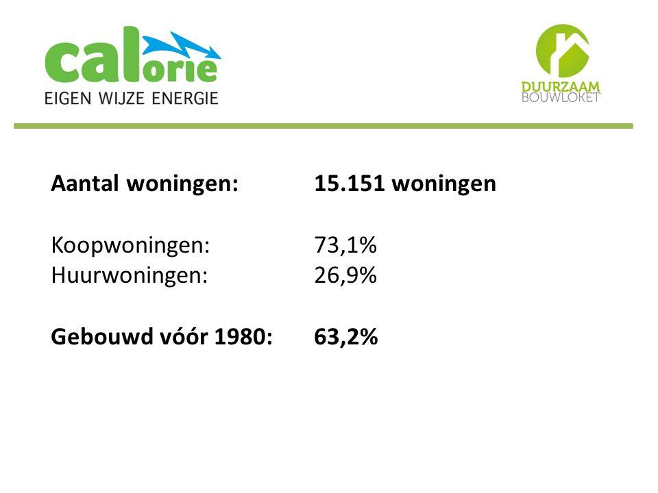 Aantal woningen:15.151 woningen Koopwoningen:73,1% Huurwoningen:26,9% Gebouwd vóór 1980:63,2%