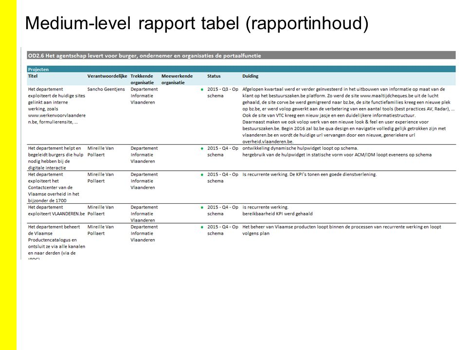 Medium-level rapport tabel (rapportinhoud)