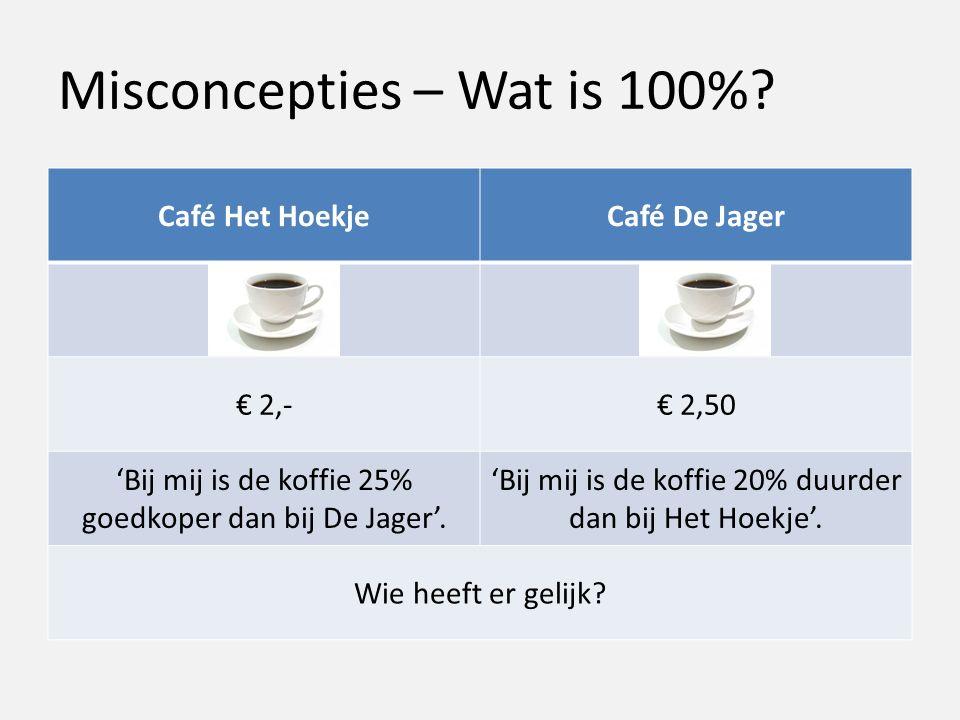 Misconcepties – Wat is 100%.