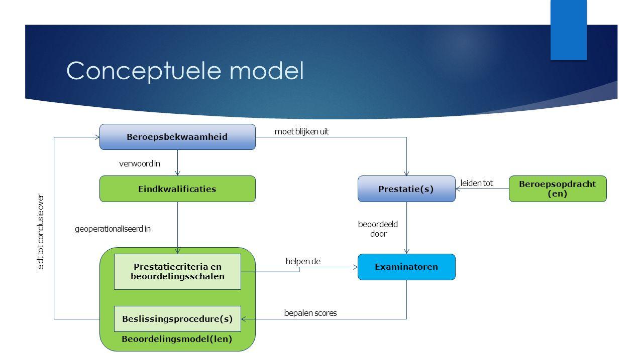 Conceptuele model Beroepsopdracht (en) leiden tot Prestatie(s) moet blijken uit leidt tot conclusie over Examinatoren beoordeeld door Beroepsbekwaamhe