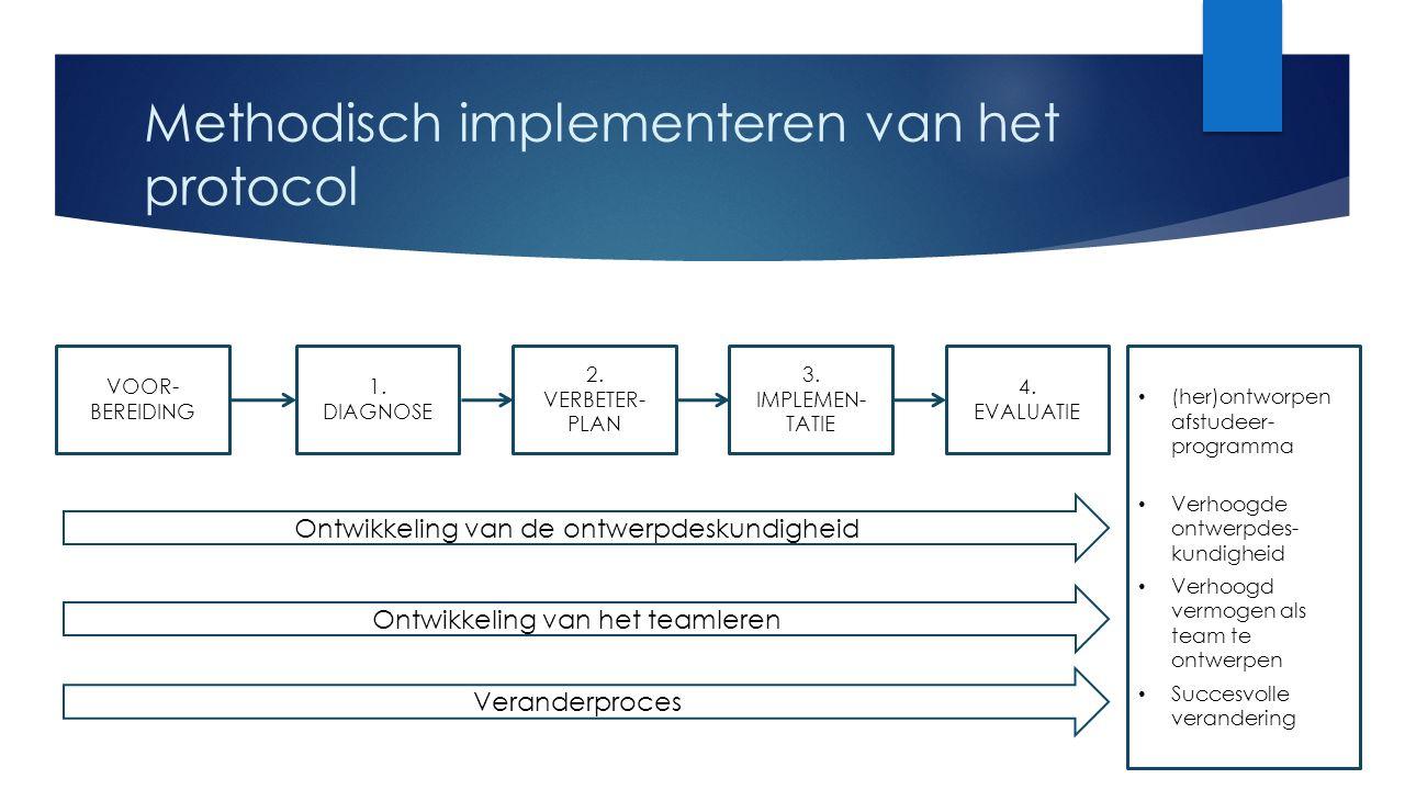 Methodisch implementeren van het protocol 1. DIAGNOSE 2. VERBETER- PLAN 3. IMPLEMEN- TATIE 4. EVALUATIE Ontwikkeling van het teamleren Ontwikkeling va