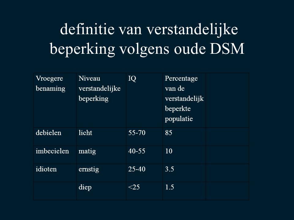 Vroegere benaming Niveau verstandelijke beperking IQ Percentage van de verstandelijk beperkte populatie debielenlicht55-7085 imbecielenmatig40-5510 idiotenernstig25-403.5 diep<251.5 definitie van verstandelijke beperking volgens oude DSM