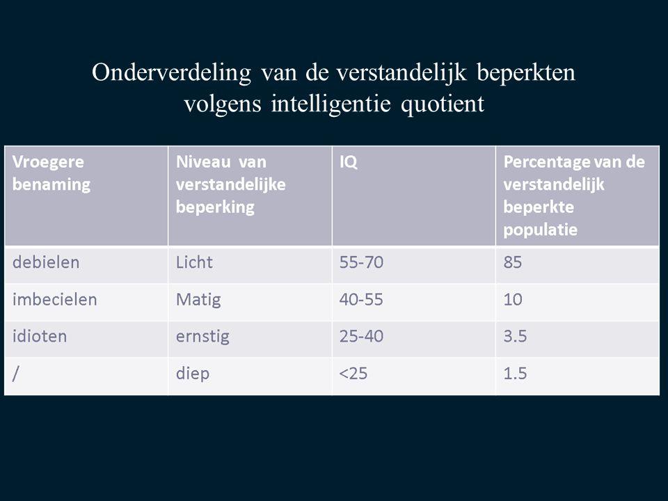 Onderverdeling van de verstandelijk beperkten volgens intelligentie quotient