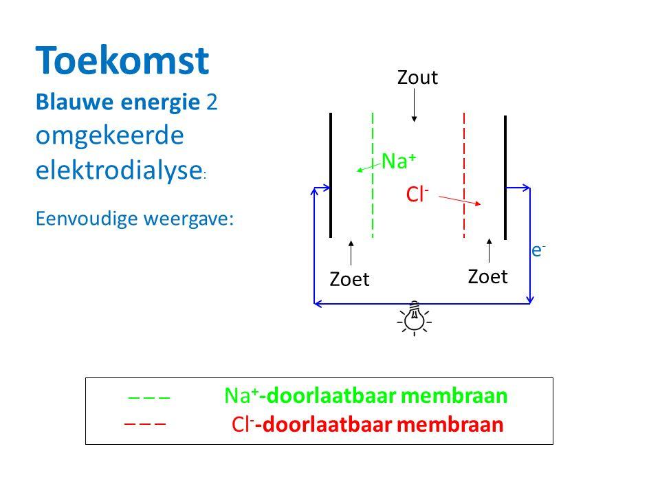 Na + -doorlaatbaar membraan Cl - -doorlaatbaar membraan Toekomst Blauwe energie 2 omgekeerde elektrodialyse : Eenvoudige weergave: e-e- Zout Zoet Na +