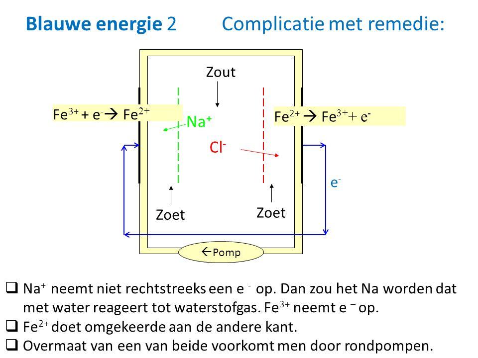 e-e- Zout Zoet Na + Cl -  Pomp Fe 2+  Fe 3+ + e - Fe 3+ + e -  Fe 2+  Na + neemt niet rechtstreeks een e - op. Dan zou het Na worden dat met water