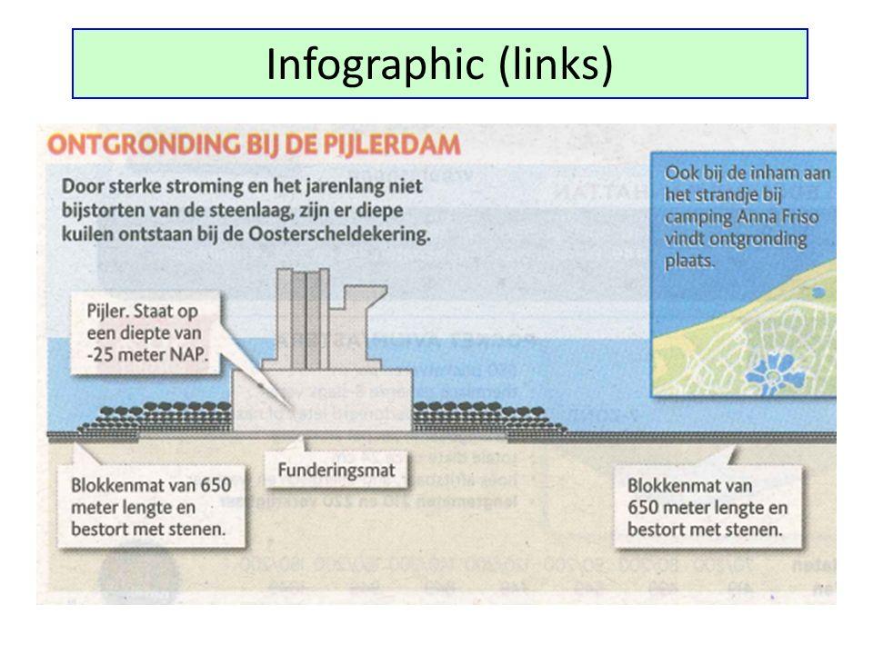 Avond na Sinterklaasstorm (5-12-2013)  Noordwest,  Windkracht 11,  Stormvloedkering voor het eerst sinds 2007 gesloten.