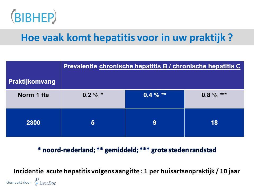 Praktijkomvang Prevalentie chronische hepatitis B / chronische hepatitis C Norm 1 fte0,2 % *0,4 % **0,8 % *** 23005918 Hoe vaak komt hepatitis voor in uw praktijk .